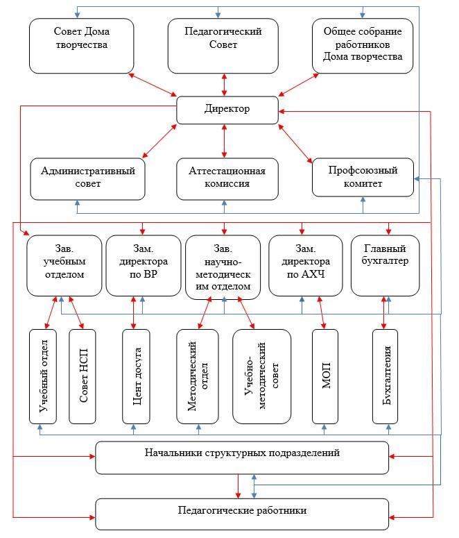 Схема управления учреждением