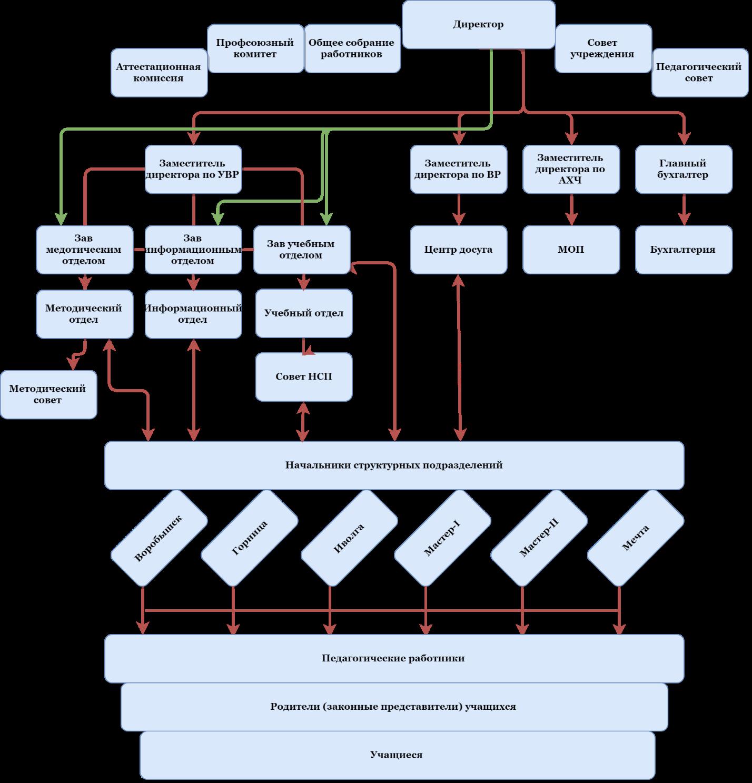Модель управления учреждением